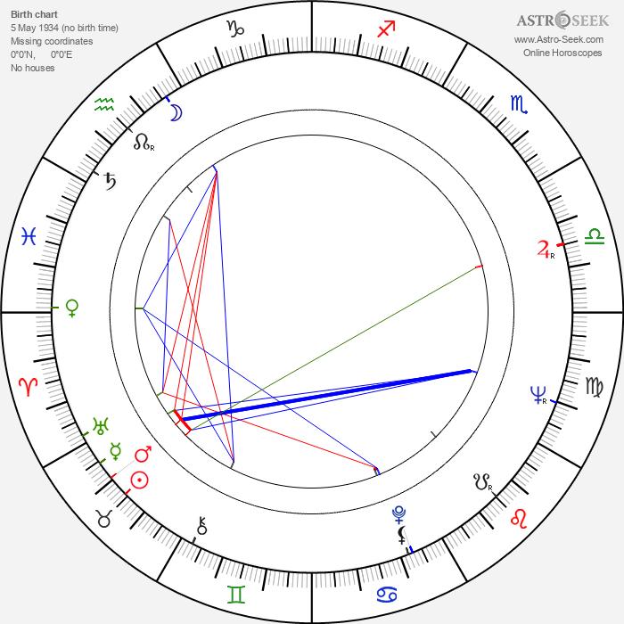 Wlodzimierz Wiszniewski - Astrology Natal Birth Chart