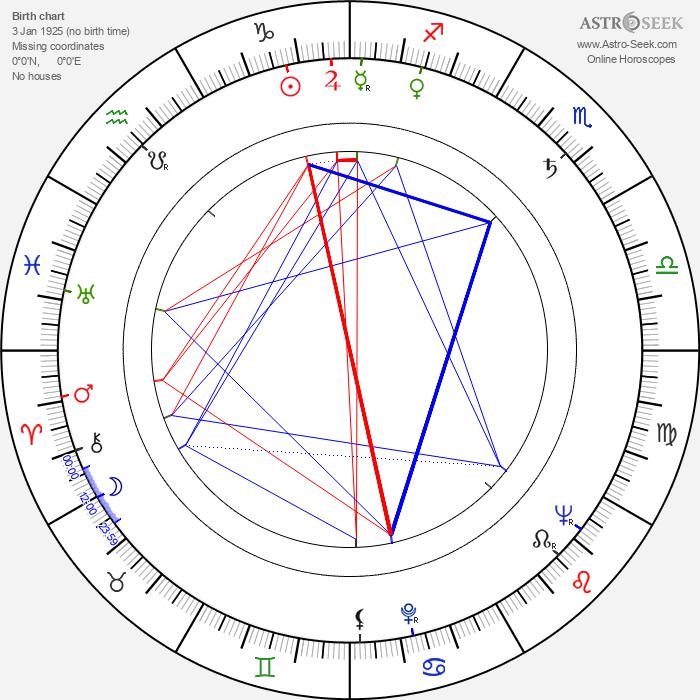 Wlodzumierz Maciag - Astrology Natal Birth Chart
