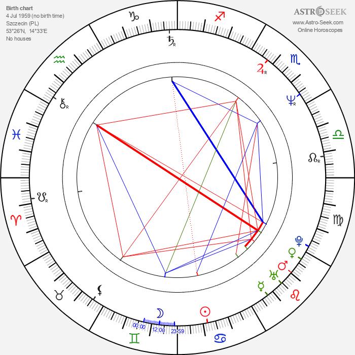 Wojciech Adamczyk - Astrology Natal Birth Chart