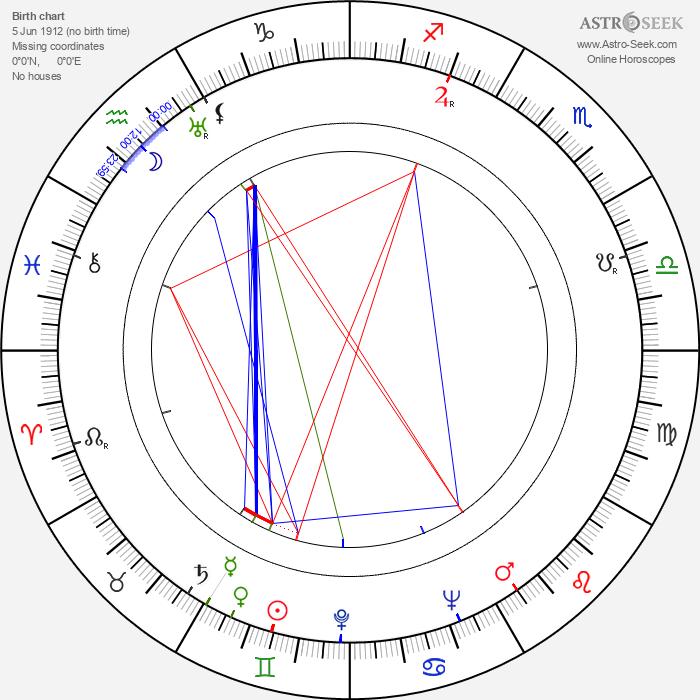 Wojciech Dzieduszycki - Astrology Natal Birth Chart