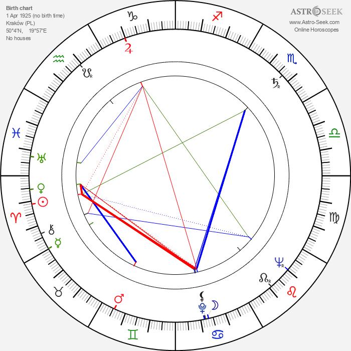 Wojciech Has - Astrology Natal Birth Chart