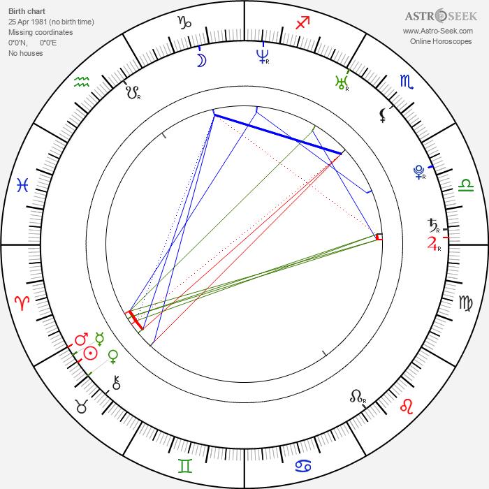 Wojciech Kasperski - Astrology Natal Birth Chart