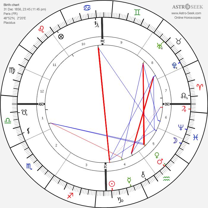 Wojciech Kossak - Astrology Natal Birth Chart