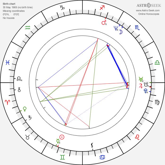 Wojciech Majchrzak - Astrology Natal Birth Chart