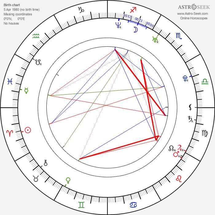Wojciech Mecwaldowski - Astrology Natal Birth Chart