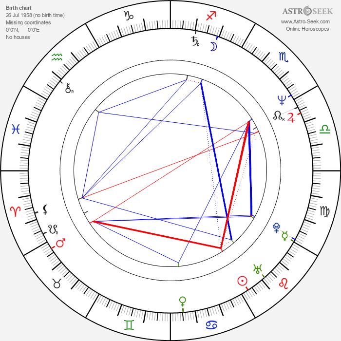 Wojciech Pacyna - Astrology Natal Birth Chart