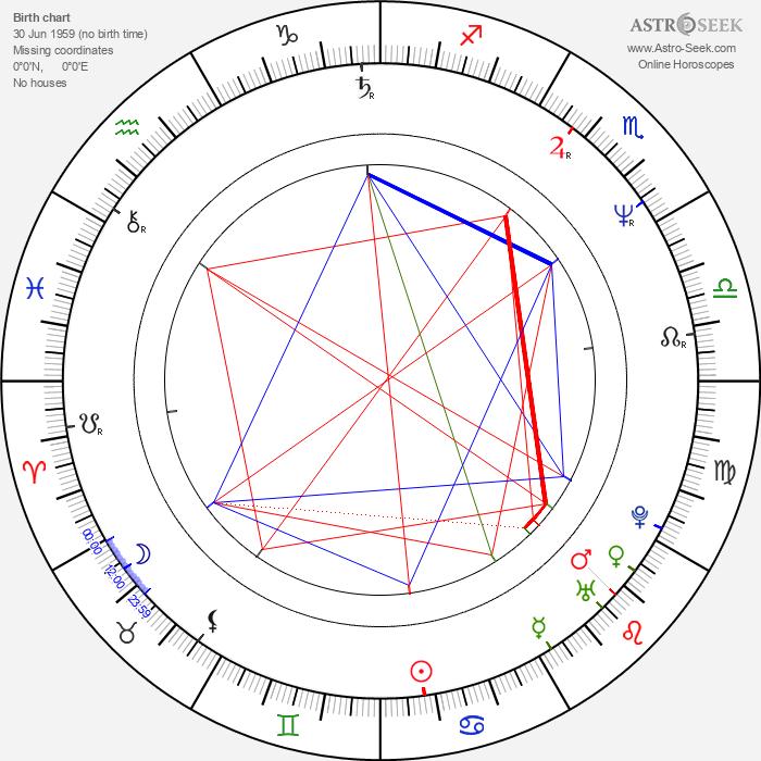 Wojciech Pastuszko - Astrology Natal Birth Chart