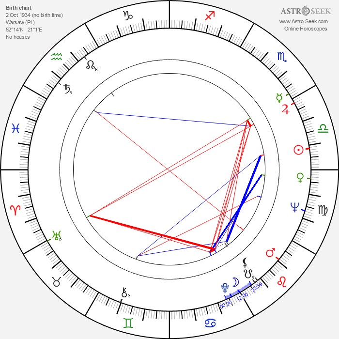 Wojciech Pokora - Astrology Natal Birth Chart