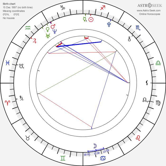 Wojciech Sieczkowski - Astrology Natal Birth Chart