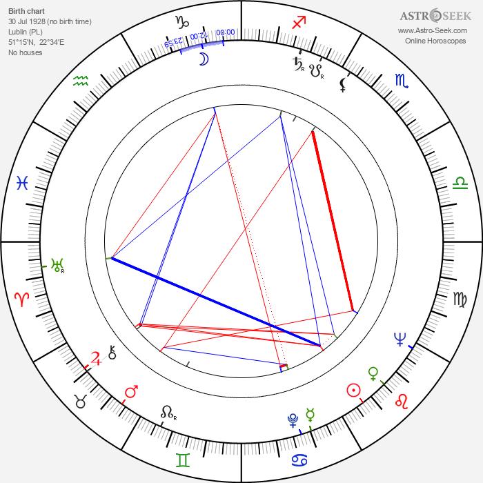 Wojciech Siemion - Astrology Natal Birth Chart