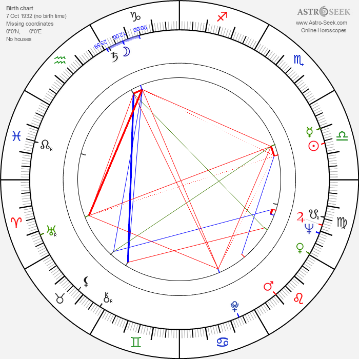 Wojciech Standello - Astrology Natal Birth Chart