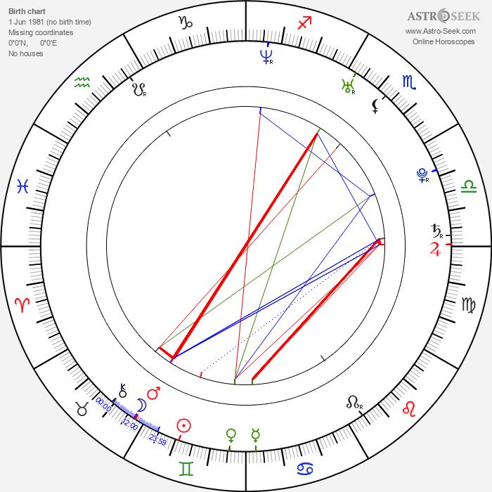 Wojciech Wąsowicz - Astrology Natal Birth Chart
