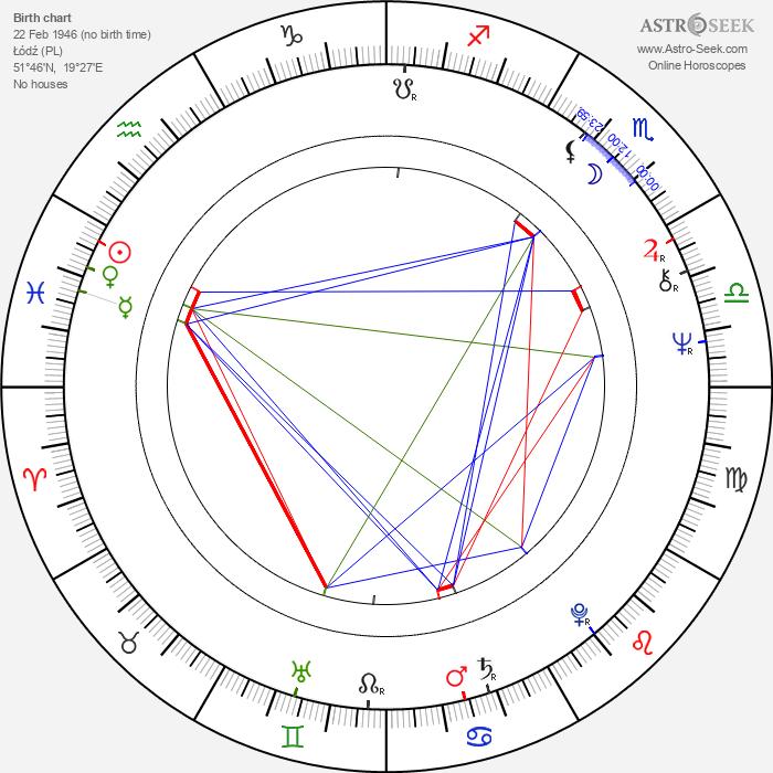 Wojciech Wiszniewski - Astrology Natal Birth Chart