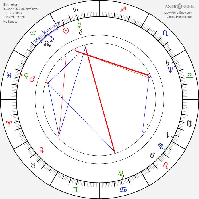 Wojciech Wysocki - Astrology Natal Birth Chart