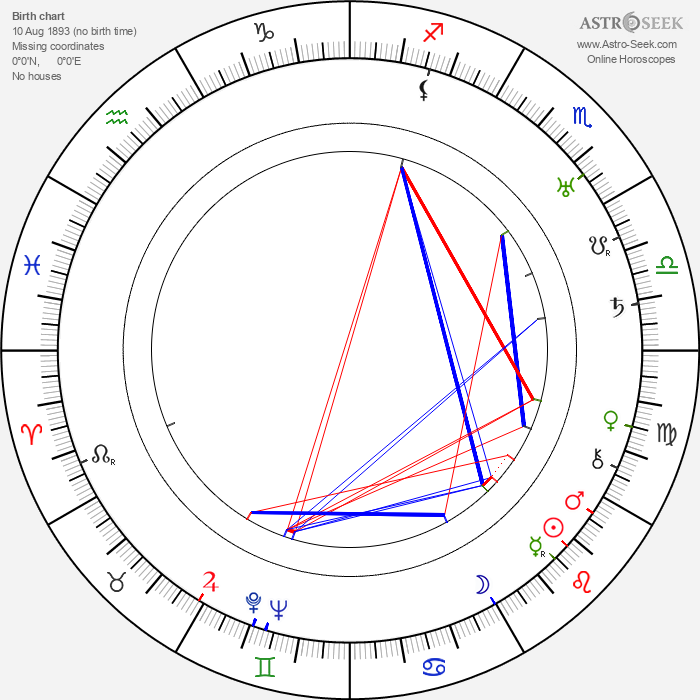 Woldemar Hägglund - Astrology Natal Birth Chart