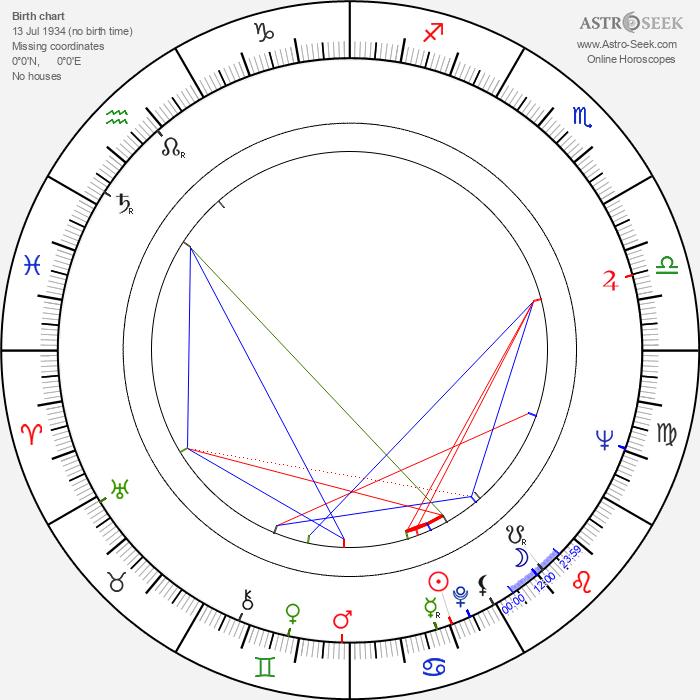 Wole Soyinka - Astrology Natal Birth Chart