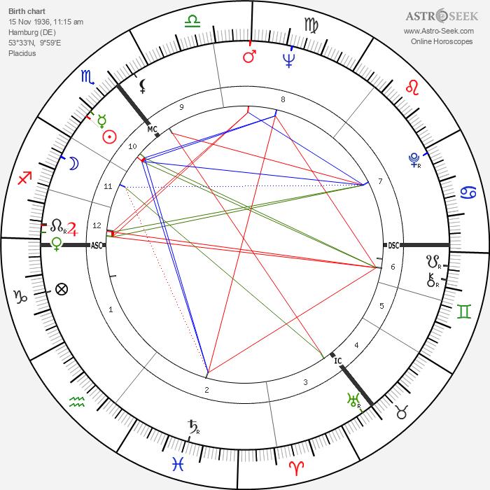 Wolf Biermann - Astrology Natal Birth Chart