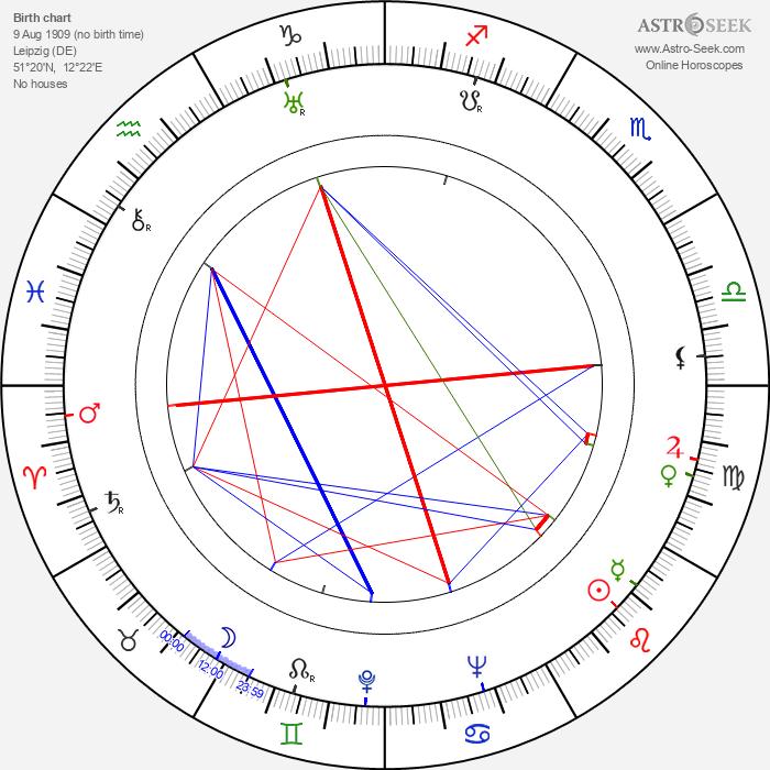 Wolf Goette - Astrology Natal Birth Chart