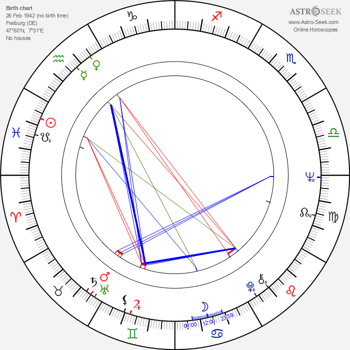 Wolf Gremm - Astrology Natal Birth Chart