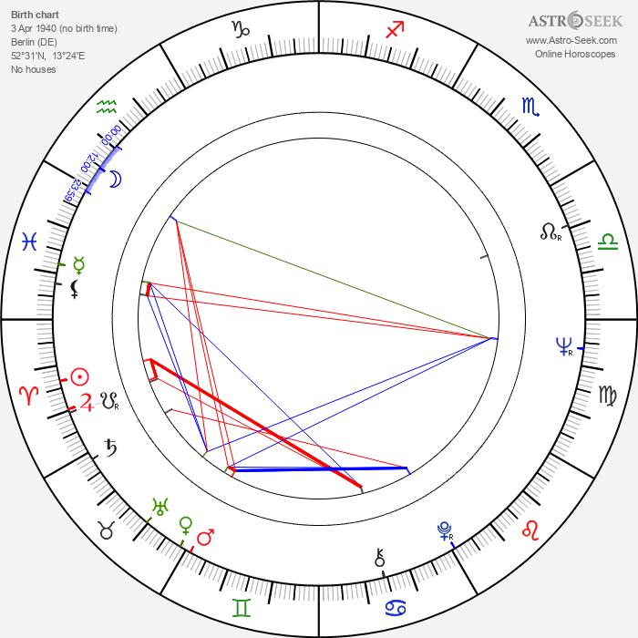 Wolf Kahler - Astrology Natal Birth Chart