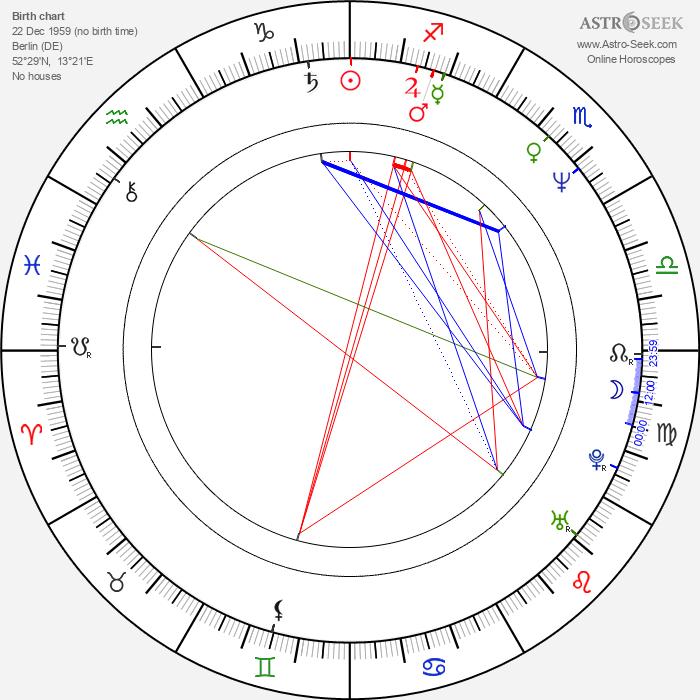 Wolf Larson - Astrology Natal Birth Chart