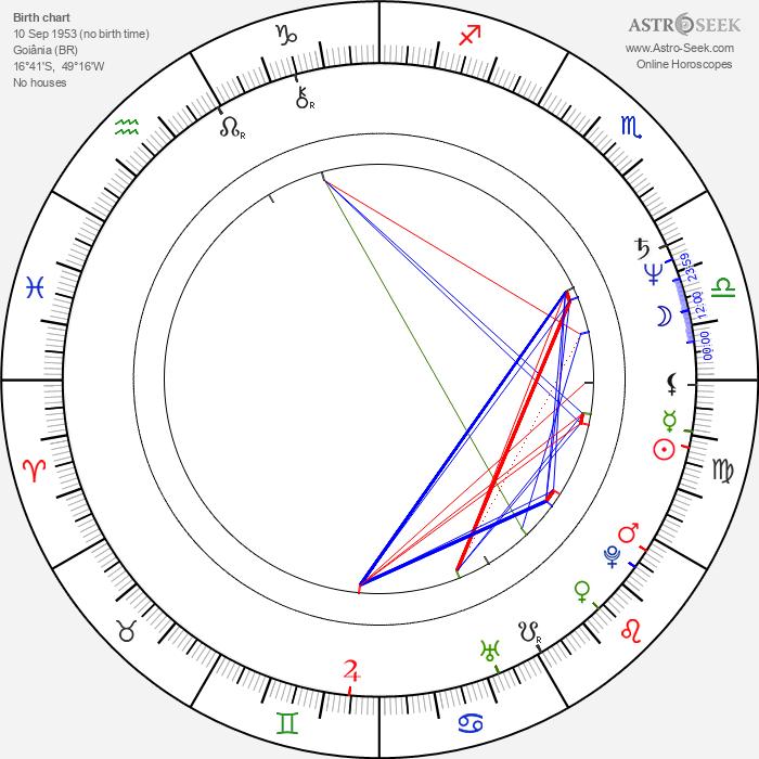 Wolf Maya - Astrology Natal Birth Chart