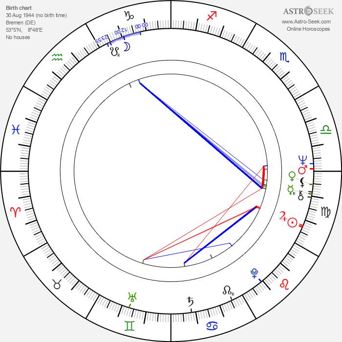 Wolf Roth - Astrology Natal Birth Chart