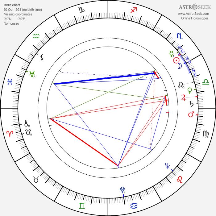 Wolf Ruvinskis - Astrology Natal Birth Chart