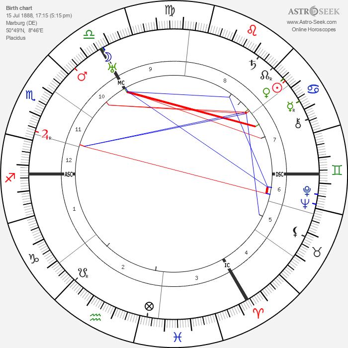 Wolf Von Harnack - Astrology Natal Birth Chart