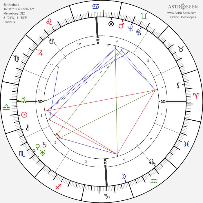 Wolf von Helldorf - Astrology Natal Birth Chart