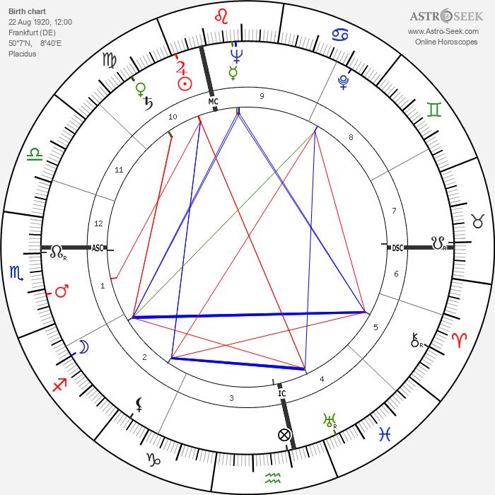 Wolfdietrich Schnurre - Astrology Natal Birth Chart
