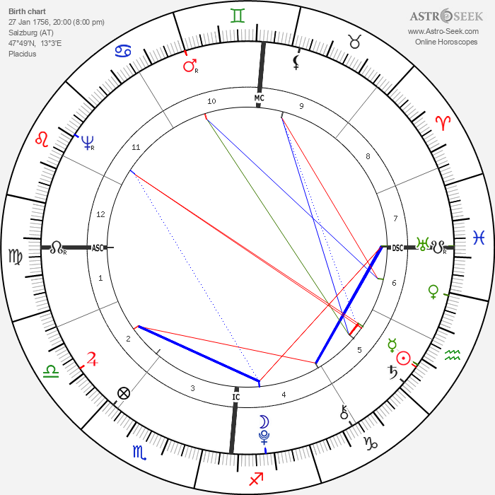 Wolfgang Amadeus Mozart - Astrology Natal Birth Chart
