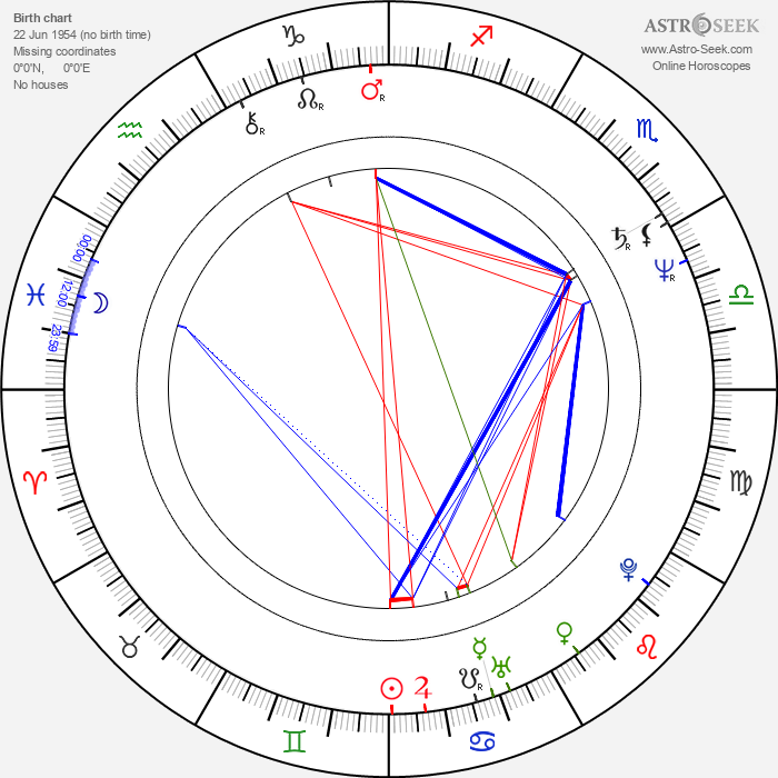 Wolfgang Becker - Astrology Natal Birth Chart