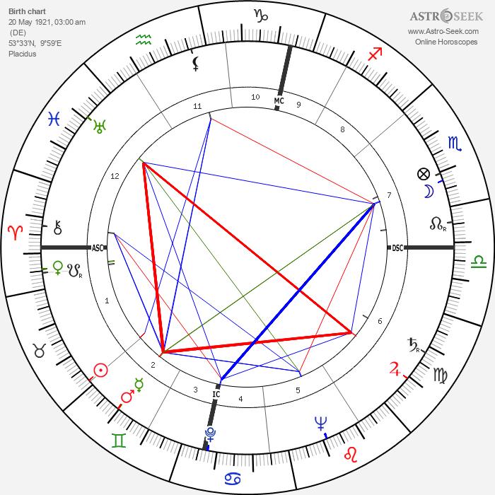 Wolfgang Borchert - Astrology Natal Birth Chart