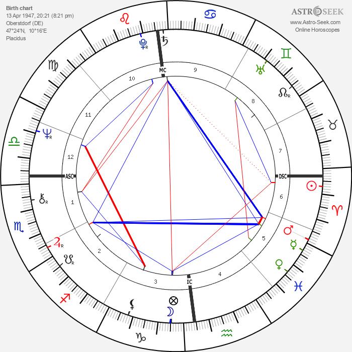 Wolfgang Buehler - Astrology Natal Birth Chart