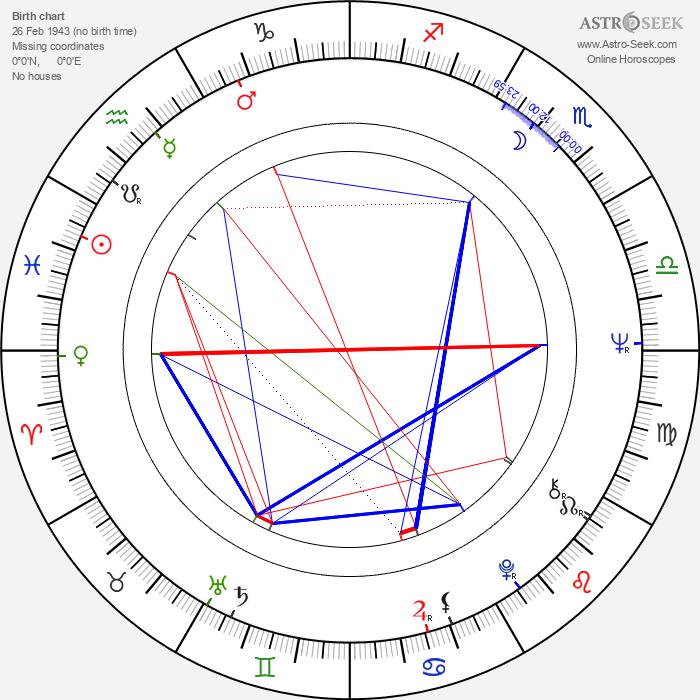 Wolfgang Dickmann - Astrology Natal Birth Chart