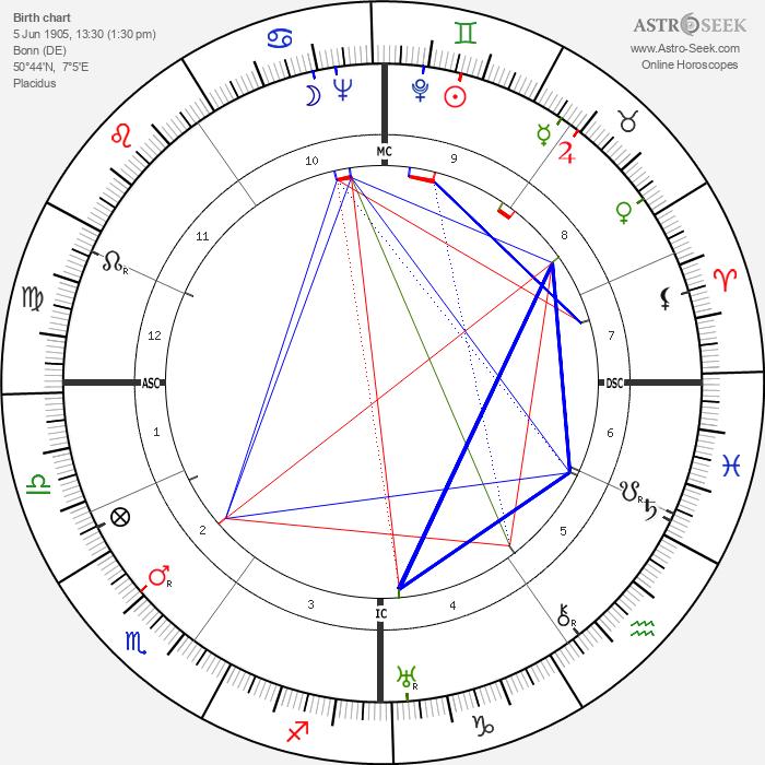 Wolfgang Finkelnburg - Astrology Natal Birth Chart