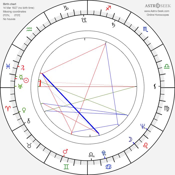 Wolfgang Grönebaum - Astrology Natal Birth Chart