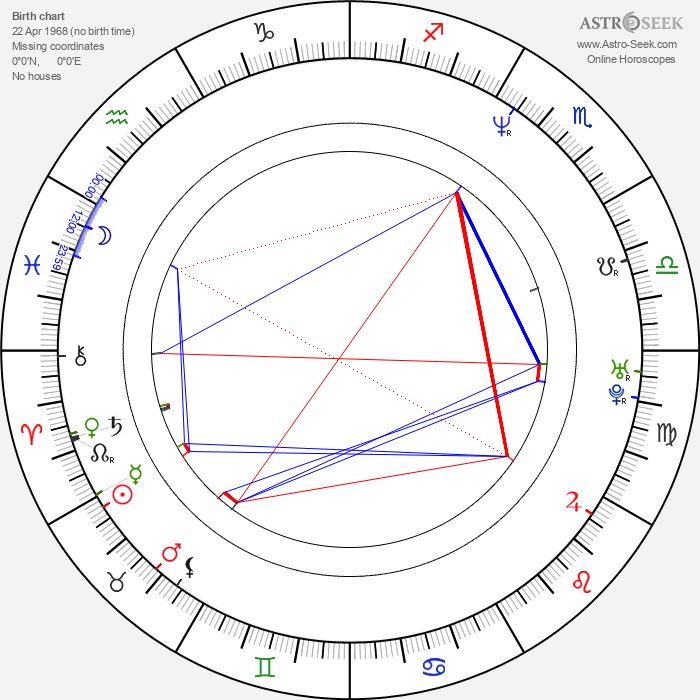 Wolfgang Groos - Astrology Natal Birth Chart