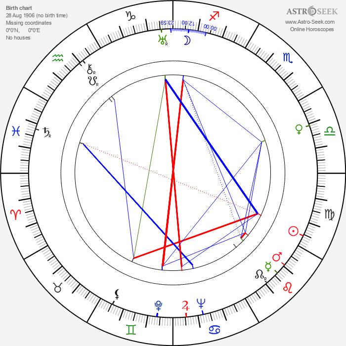 Wolfgang Hebenstreit - Astrology Natal Birth Chart