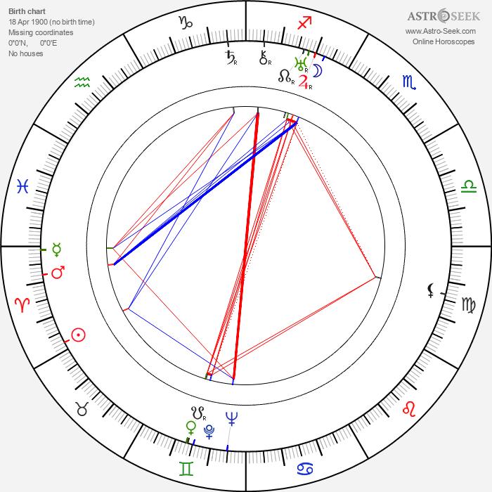 Wolfgang Heinz - Astrology Natal Birth Chart