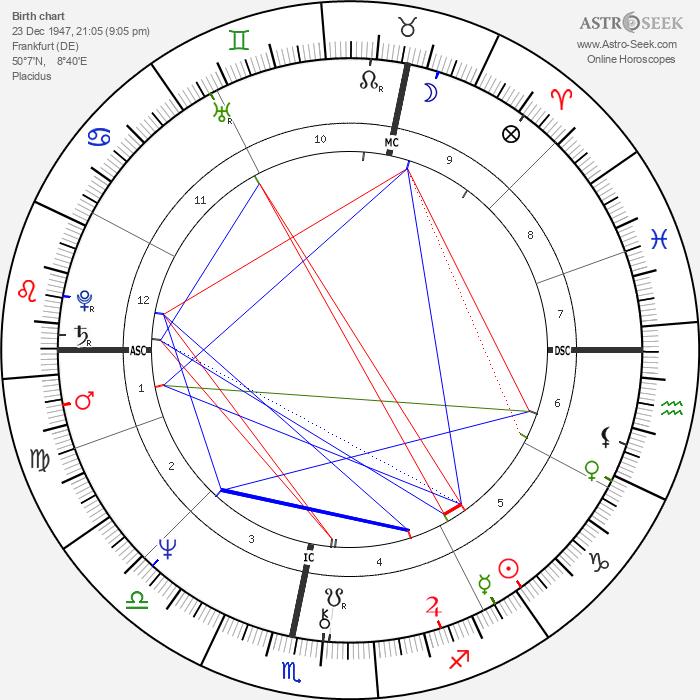 Wolfgang Jünemann - Astrology Natal Birth Chart