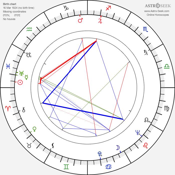 Wolfgang Kieling - Astrology Natal Birth Chart