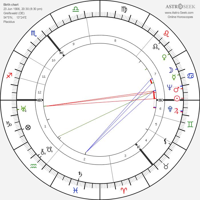 Wolfgang Köppen - Astrology Natal Birth Chart