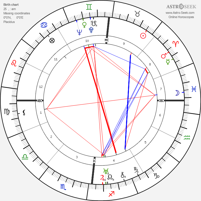 Wolfgang Pauli - Astrology Natal Birth Chart