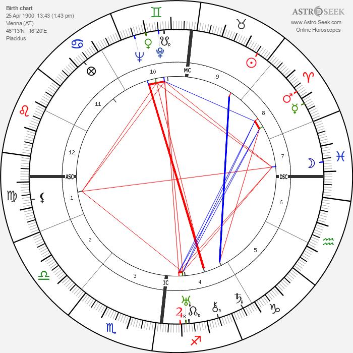 Wolfgang Pauli - Astrology Natal Birth Chart
