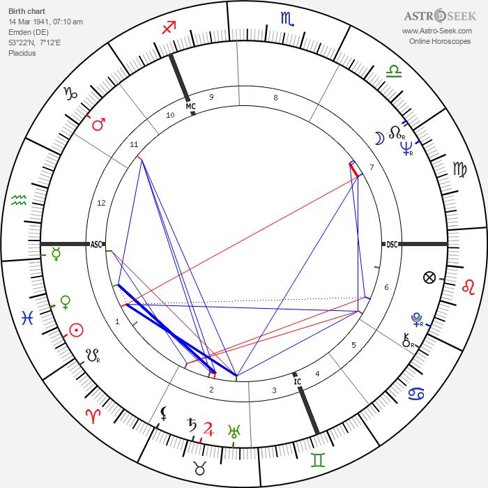 Wolfgang Petersen - Astrology Natal Birth Chart