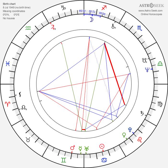 Wolfgang Puck - Astrology Natal Birth Chart