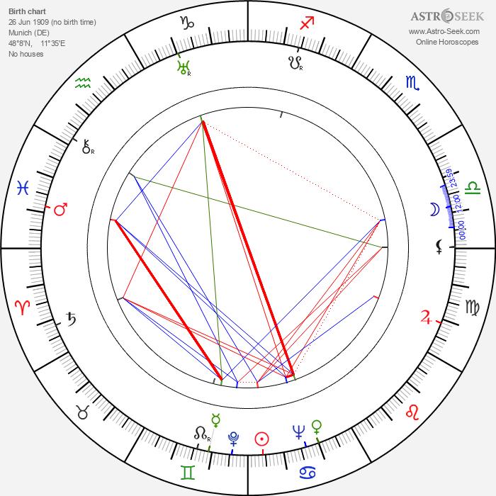 Wolfgang Reitherman - Astrology Natal Birth Chart
