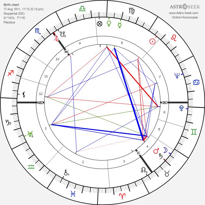 Wolfgang Röhder - Astrology Natal Birth Chart
